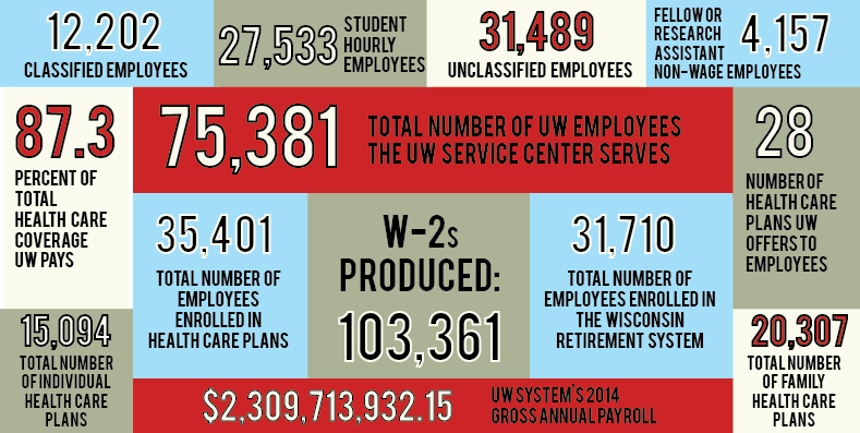 UW Service Center Statistics graphic